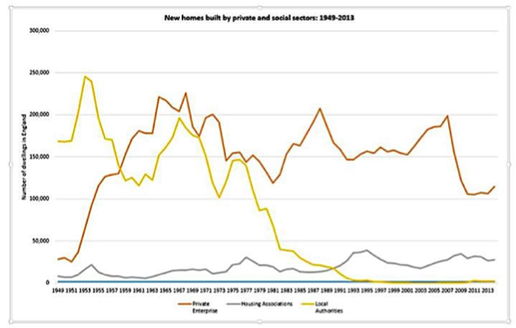 Graph 1 - new homes, private and social sectors