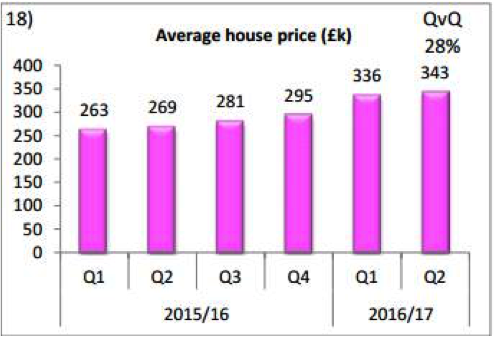 Graph 2 - av house prices in WB