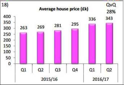 Graph 2 - av house prices in WB
