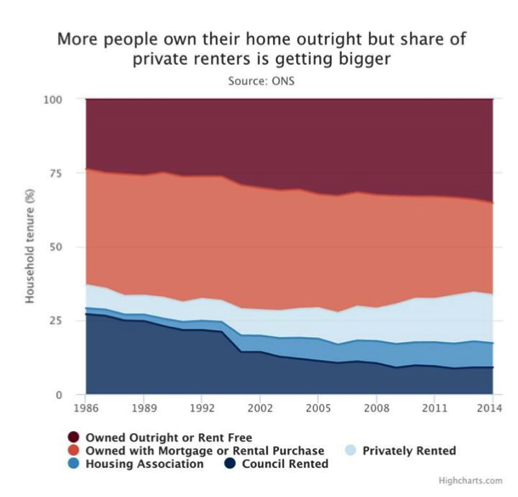 Graph 3 - Share of private renters is getting bigger