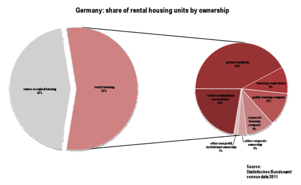 Graph 4 - pie chart, Germany cf UK private renters